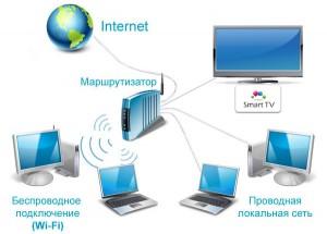Схема подключения Smart TV к Интернету
